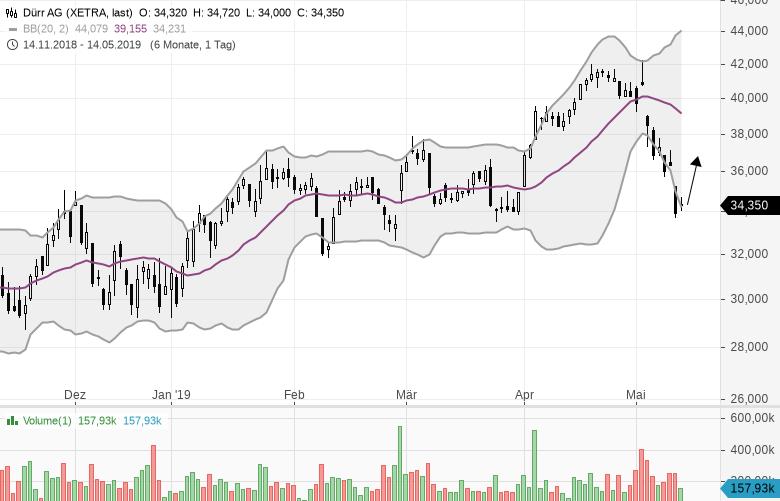 Stocks-to-Watch-Diese-Aktien-sind-interessant-Kommentar-Marc-Schumacher-GodmodeTrader.de-3