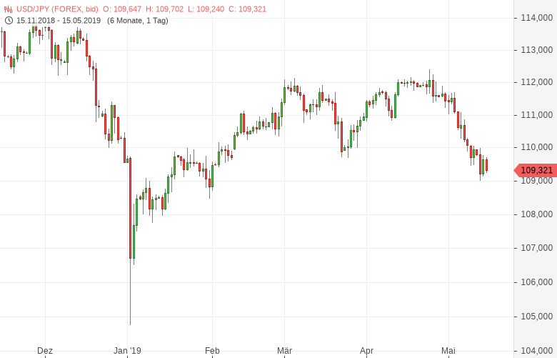 USD-JPY-Geldmenge-M2-gestiegen-Chartanalyse-Tomke-Hansmann-GodmodeTrader.de-1