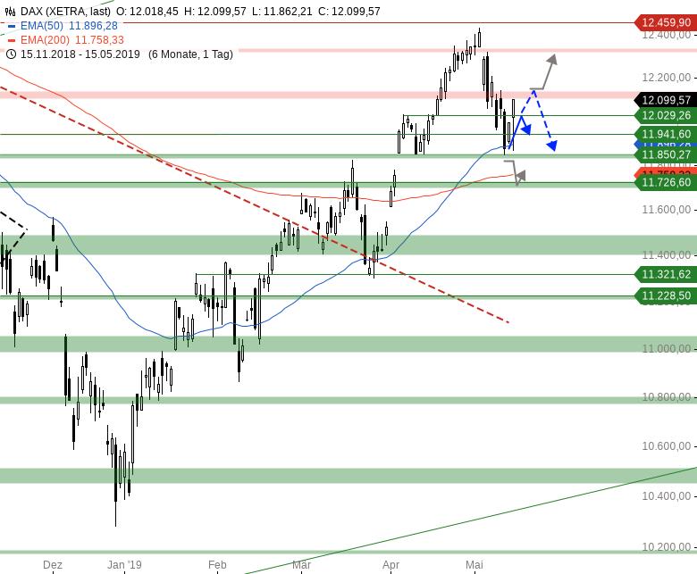 Market-Chartcheck-Erholung-könnte-vorbei-sein-Chartanalyse-Armin-Hecktor-GodmodeTrader.de-1