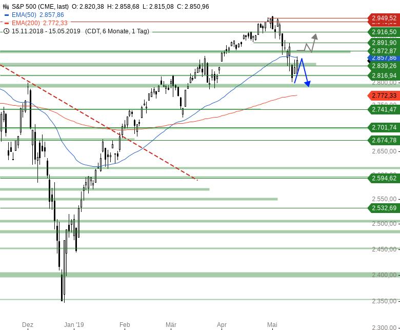 Market-Chartcheck-Erholung-könnte-vorbei-sein-Chartanalyse-Armin-Hecktor-GodmodeTrader.de-3