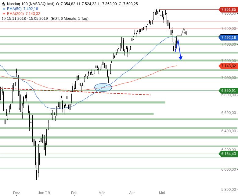 Market-Chartcheck-Erholung-könnte-vorbei-sein-Chartanalyse-Armin-Hecktor-GodmodeTrader.de-4
