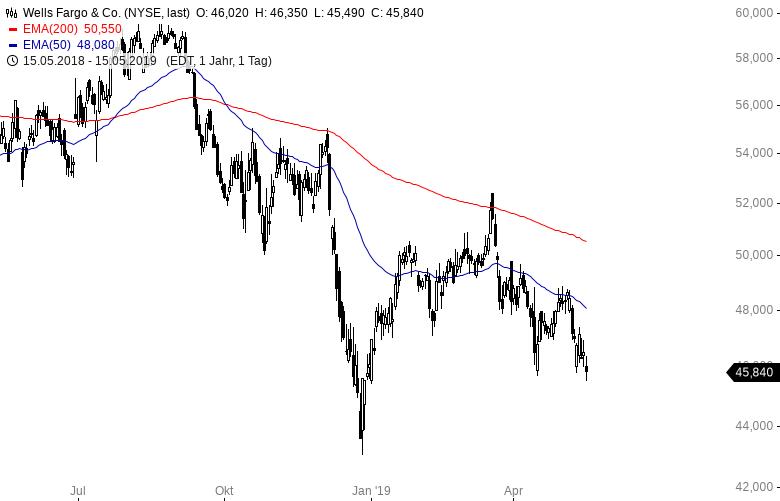 Diese-Aktien-kauft-Warren-Buffett-Kommentar-Oliver-Baron-GodmodeTrader.de-5