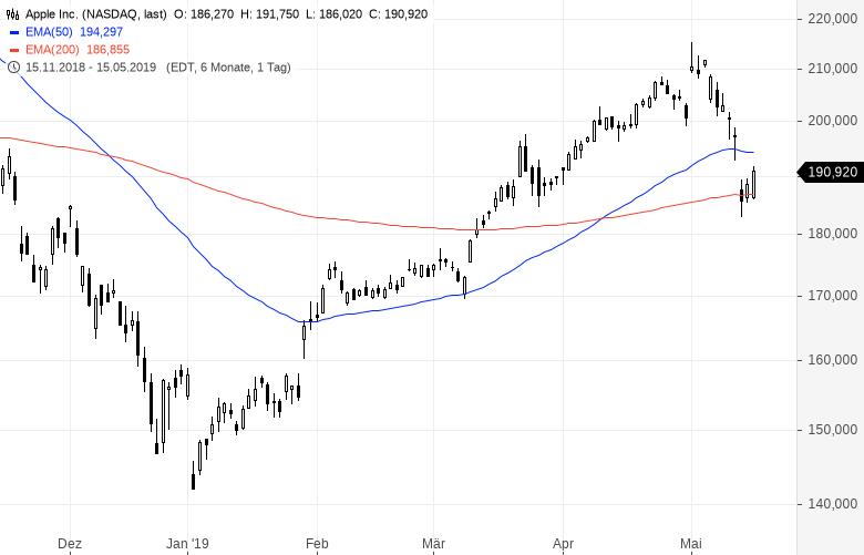 Diese-Aktien-kauft-Warren-Buffett-Kommentar-Oliver-Baron-GodmodeTrader.de-6