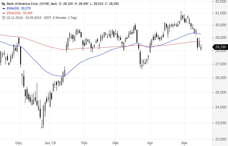 Diese-Aktien-kauft-Warren-Buffett-Kommentar-Oliver-Baron-GodmodeTrader.de-7