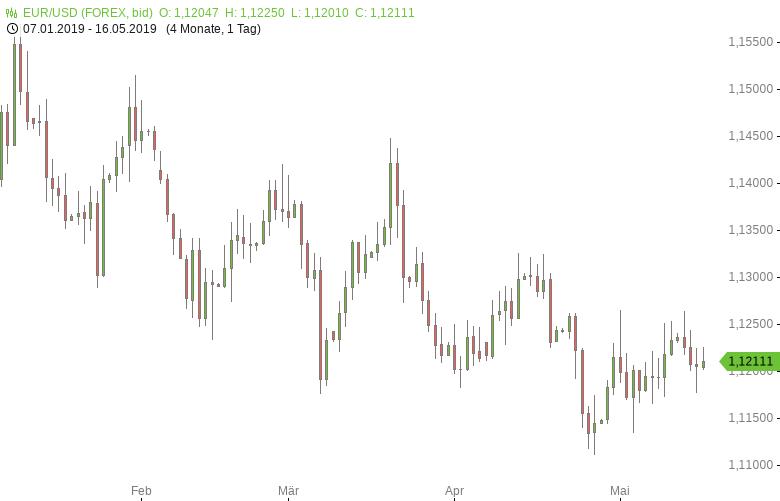 EUR-USD-EU-Handelsbilanzüberschuss-gesunken-Chartanalyse-Tomke-Hansmann-GodmodeTrader.de-1