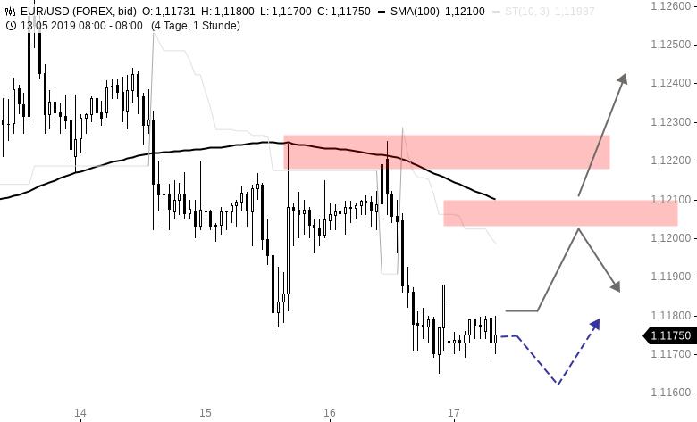 EUR/USD-Tagesausblick: Auf dem Weg zum Jahrestief?
