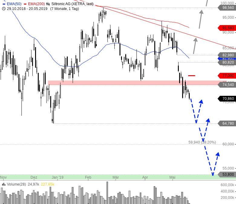 SILTRONIC-Jetzt-eine-Tradingchance-Chartanalyse-André-Rain-GodmodeTrader.de-1