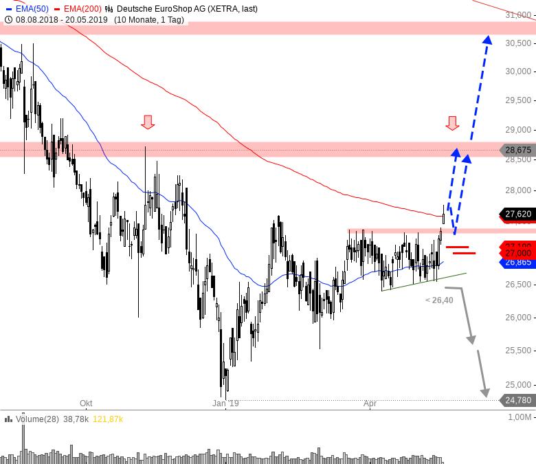 MDAX-Wert-bricht-nach-oben-aus-Tradingchance-Chartanalyse-André-Rain-GodmodeTrader.de-1