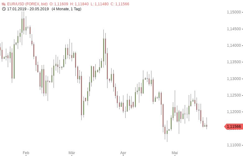 FX-Mittagsbericht-US-Dollar-nahe-Zweiwochenhoch-Tomke-Hansmann-GodmodeTrader.de-1