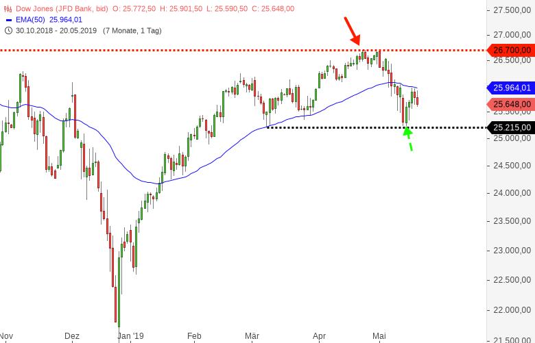Dow Jones Erneut Ein Belastungstest Kippt Der Index Godmodetrader
