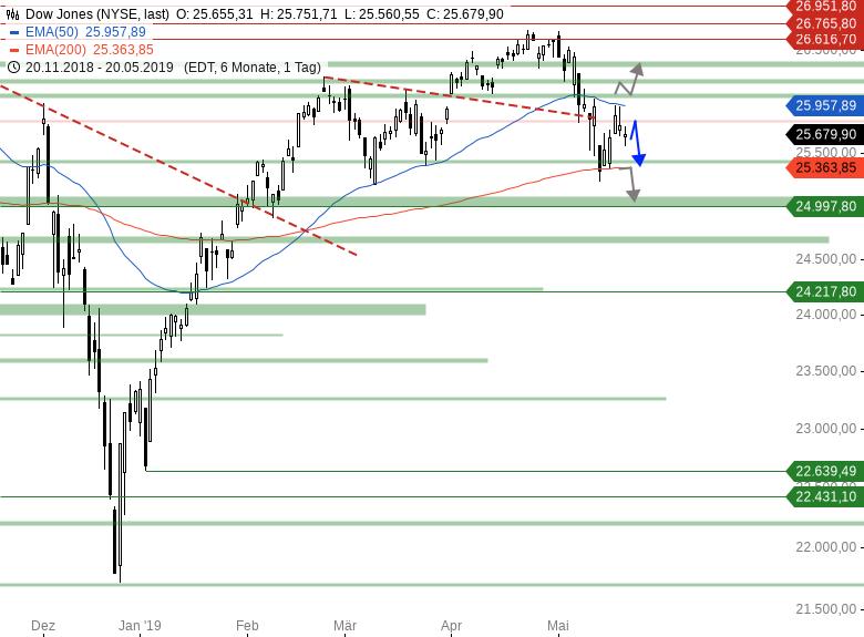 Market-Chartcheck-Geopolitische-Lage-belastet-Indizes-Chartanalyse-Armin-Hecktor-GodmodeTrader.de-3