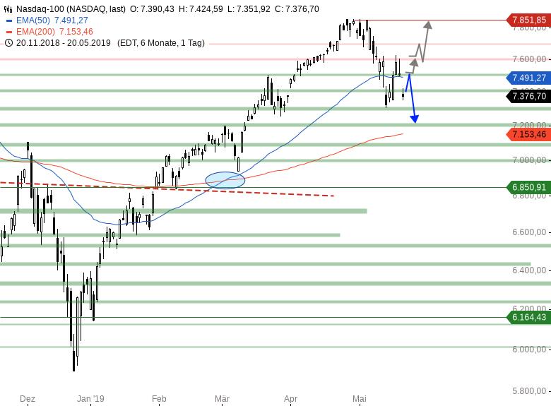 Market-Chartcheck-Geopolitische-Lage-belastet-Indizes-Chartanalyse-Armin-Hecktor-GodmodeTrader.de-5