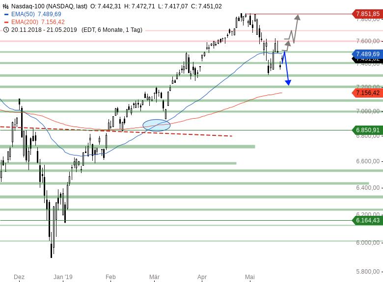 US-Indizes-zeigen-sich-wieder-stabil-Chartanalyse-Armin-Hecktor-GodmodeTrader.de-4