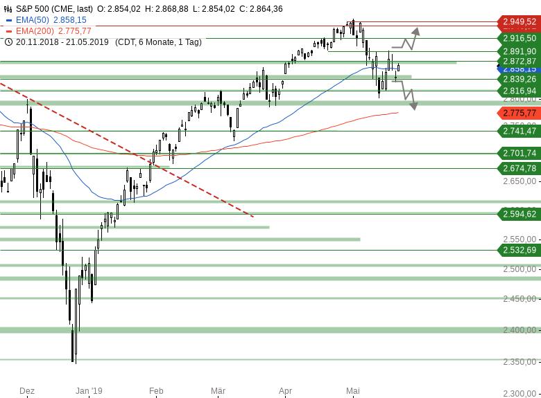 Market-Chartcheck-EUR-USD-vor-Europawahl-im-Abwärtssog-Chartanalyse-Armin-Hecktor-GodmodeTrader.de-3