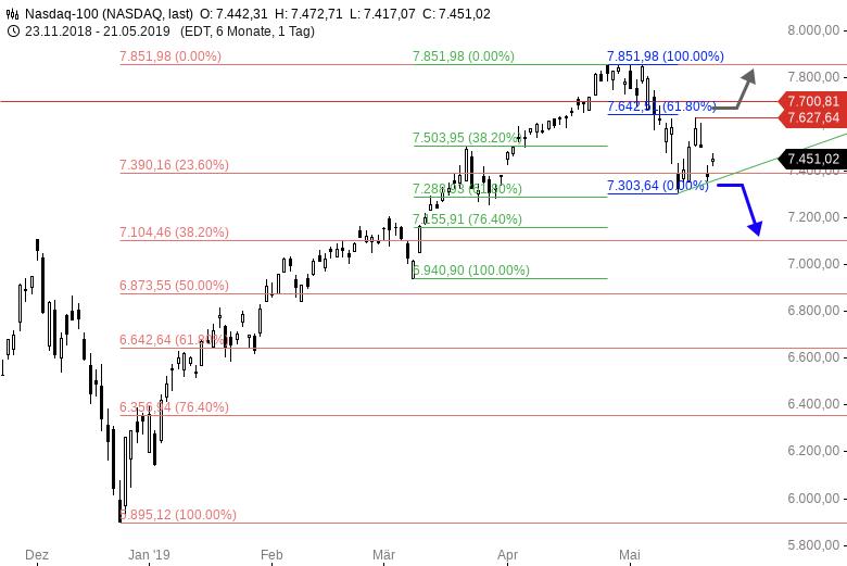 Fibo-Trade-der-Woche-NASDAQ-100-Chartanalyse-Thomas-May-GodmodeTrader.de-2
