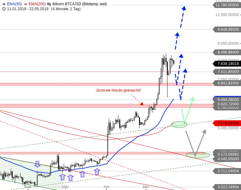 Rainman-Trading-Der-große-Kryptowährungs-Check-Chartanalyse-André-Rain-GodmodeTrader.de-2