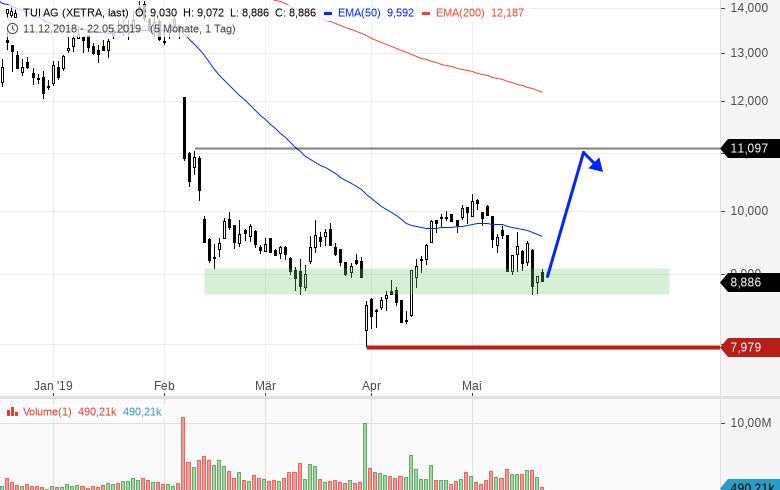 TUI-Spekulativ-Buy-Chartanalyse-Bernd-Senkowski-GodmodeTrader.de-1