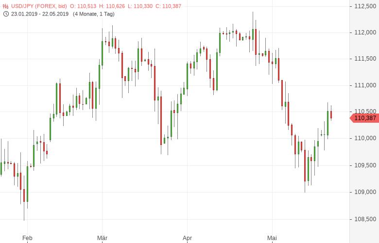 USD/JPY: Exporte erneut rückläufig