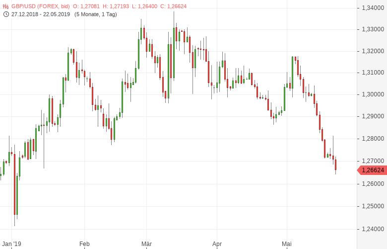 GBP/USD: Verbraucherpreise gestiegen