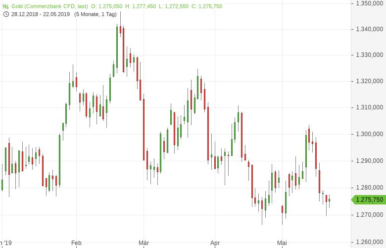 Gold: Seitwärts im Bereich von 1.275 US-Dollar