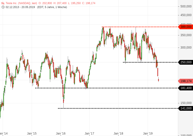TESLA-Bear-Case-Scenario-Kursziel-10-USD-Chartanalyse-Harald-Weygand-GodmodeTrader.de-2