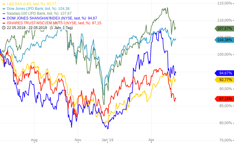 Emerging-Markets-Nach-dem-Zusammenbruch-Chartanalyse-Harald-Weygand-GodmodeTrader.de-1