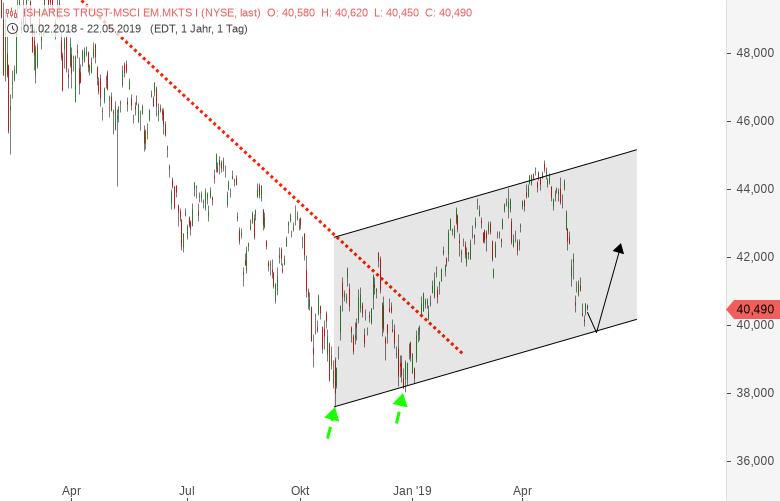 Emerging-Markets-Nach-dem-Zusammenbruch-Chartanalyse-Harald-Weygand-GodmodeTrader.de-2