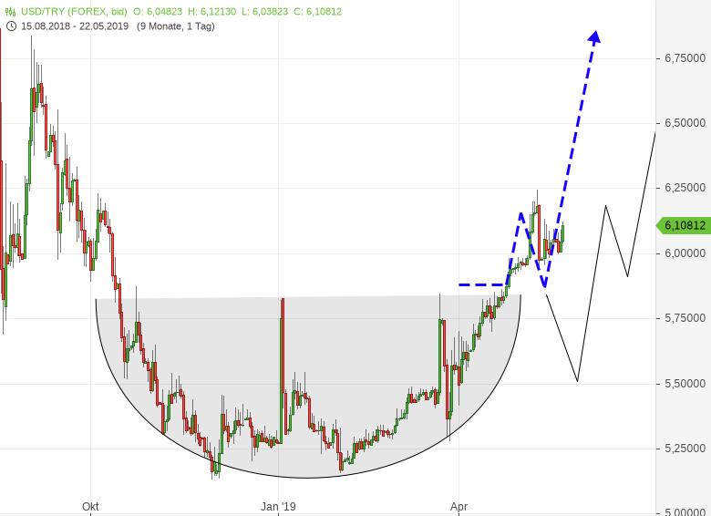 USD/TRY - Türkische Lira verliert weiter massiv an Wert