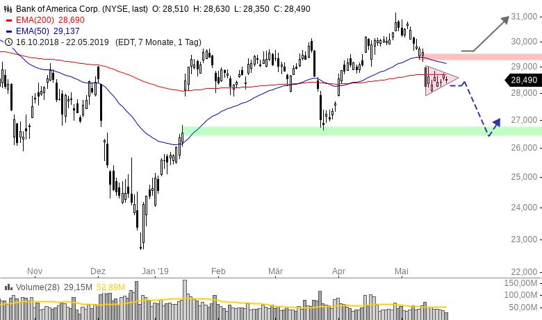 Bank-Aktie-mit-gutem-CRV-auf-der-Shortseite-Chartanalyse-Henry-Philippson-GodmodeTrader.de-1