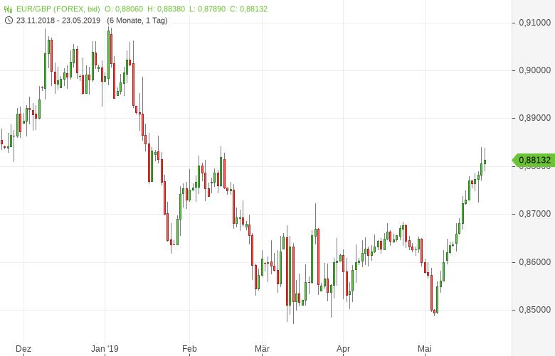 EUR-GBP-Was-als-nächstes-kommt-ist-völlig-ungewiss-Chartanalyse-Bernd-Lammert-GodmodeTrader.de-1