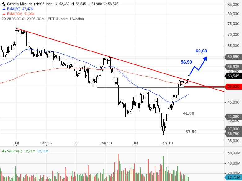 GENERAL-MILLS-Hier-lachen-die-Investoren-inzwischen-wieder-Chartanalyse-Bastian-Galuschka-GodmodeTrader.de-1
