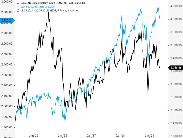NASDAQ-BIOTECH-INDEX-Nachzügler-oder-Warnsignal-Chartanalyse-Thomas-May-GodmodeTrader.de-1