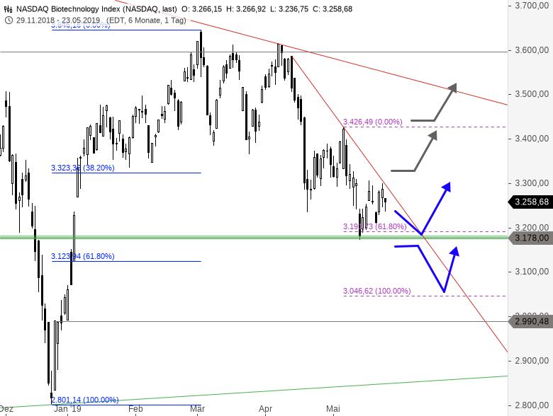 NASDAQ-BIOTECH-INDEX-Nachzügler-oder-Warnsignal-Chartanalyse-Thomas-May-GodmodeTrader.de-2