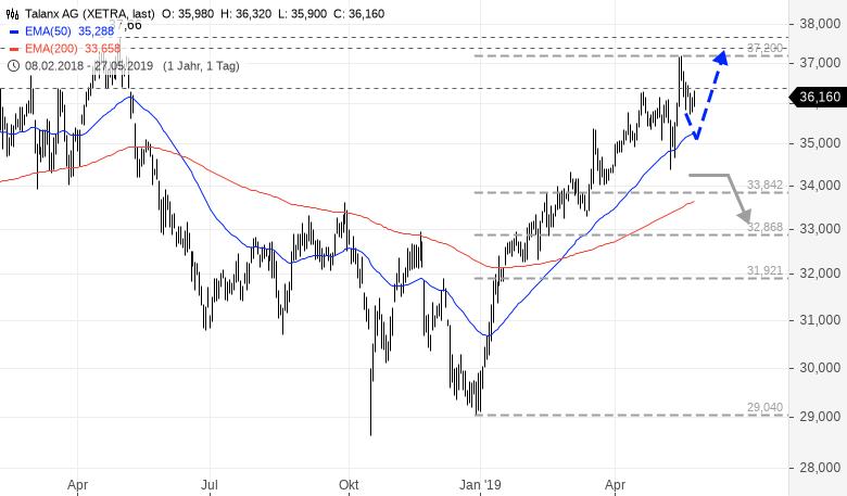 TALANX-Das-sind-schwere-Zeiten-für-Investoren-Rene-Berteit-GodmodeTrader.de-1