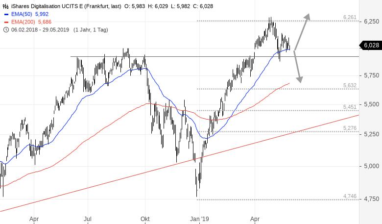 Investieren-in-die-Zukunft-Rene-Berteit-GodmodeTrader.de-1