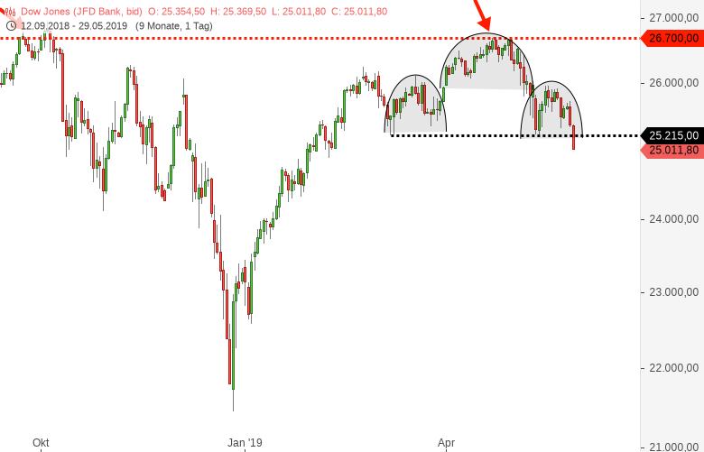 DOWJONES-S-P500-NASDAQ100-Alle-Dämme-brechen-Chartanalyse-Harald-Weygand-GodmodeTrader.de-1
