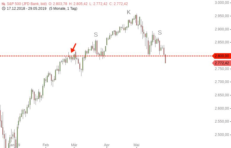 DOWJONES-S-P500-NASDAQ100-Alle-Dämme-brechen-Chartanalyse-Harald-Weygand-GodmodeTrader.de-2