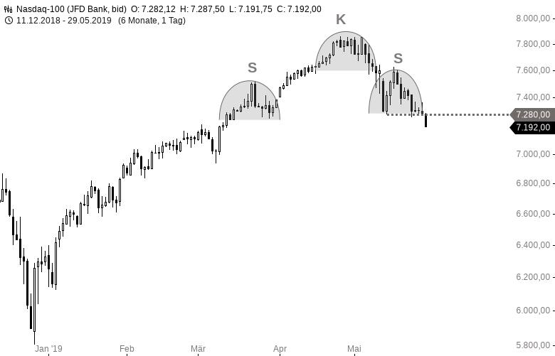DOWJONES-S-P500-NASDAQ100-Alle-Dämme-brechen-Chartanalyse-Harald-Weygand-GodmodeTrader.de-3