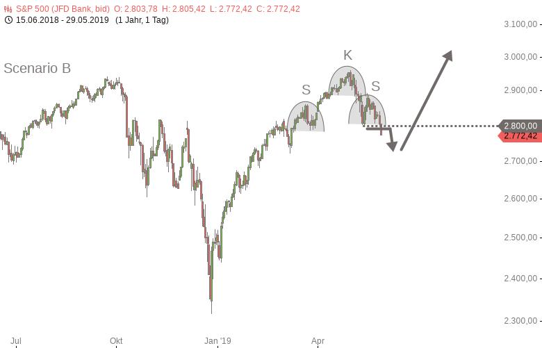 DOWJONES-S-P500-NASDAQ100-Alle-Dämme-brechen-Chartanalyse-Harald-Weygand-GodmodeTrader.de-4