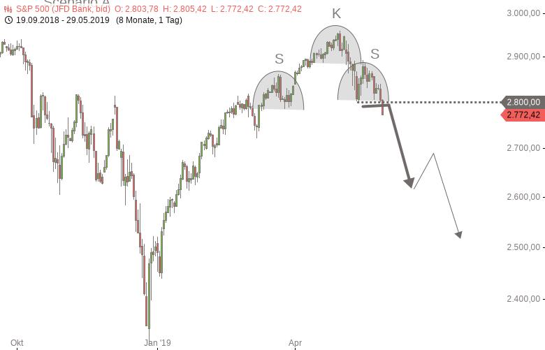 DOWJONES-S-P500-NASDAQ100-Alle-Dämme-brechen-Chartanalyse-Harald-Weygand-GodmodeTrader.de-5