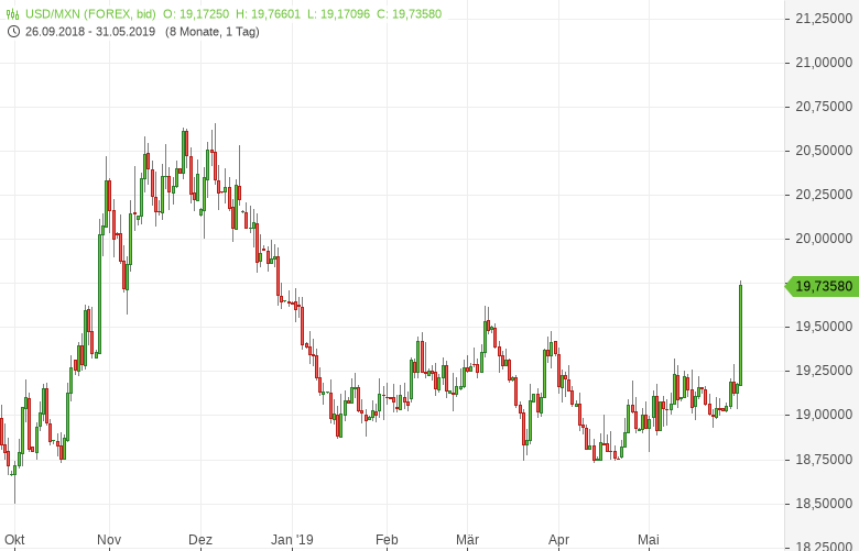 USD-MXN-Peso-stürzt-auf-Fünfmonatstief-Chartanalyse-Tomke-Hansmann-GodmodeTrader.de-1