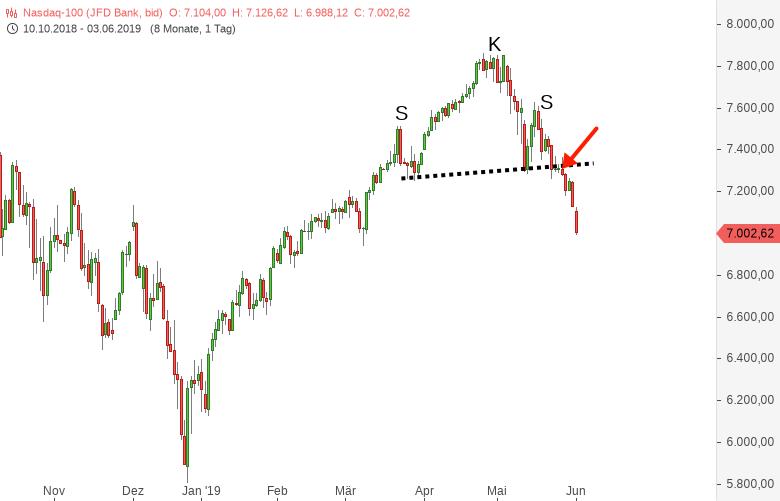 NASDAQ100-Trumpadministration-schießt-den-Index-ab-Chartanalyse-Harald-Weygand-GodmodeTrader.de-1