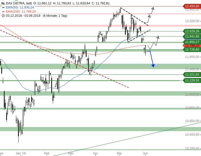 Market-Chartcheck-DAX-weiter-unter-Druck-Chartanalyse-Armin-Hecktor-GodmodeTrader.de-1