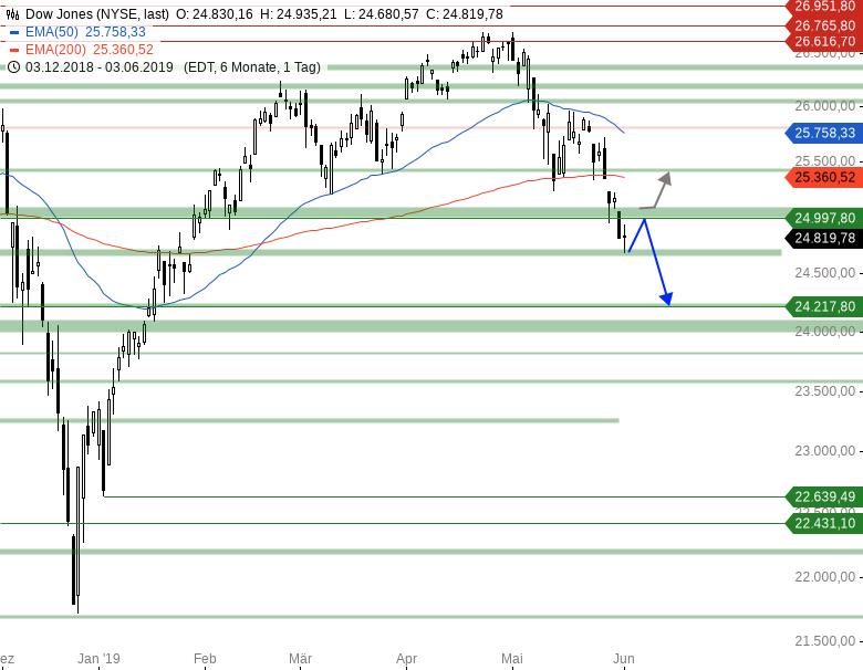 Market-Chartcheck-DAX-weiter-unter-Druck-Chartanalyse-Armin-Hecktor-GodmodeTrader.de-2