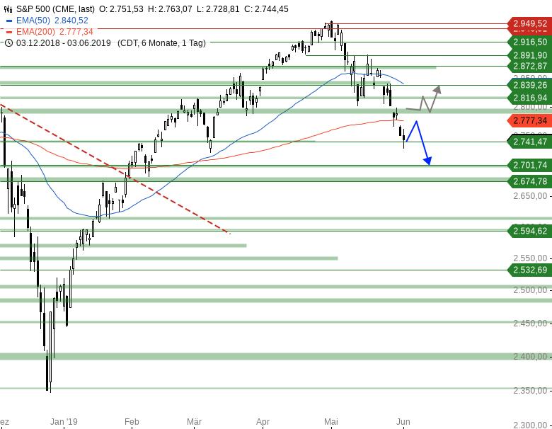 Market-Chartcheck-DAX-weiter-unter-Druck-Chartanalyse-Armin-Hecktor-GodmodeTrader.de-3