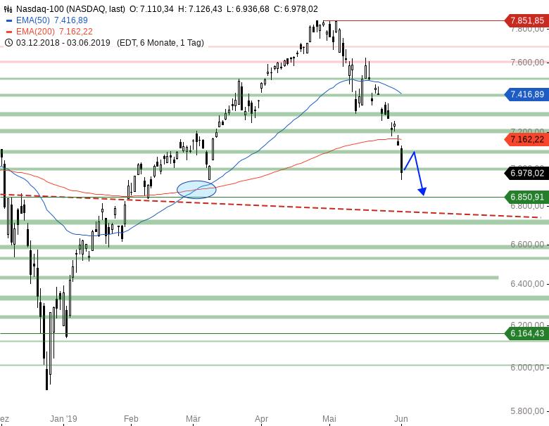 Market-Chartcheck-DAX-weiter-unter-Druck-Chartanalyse-Armin-Hecktor-GodmodeTrader.de-4