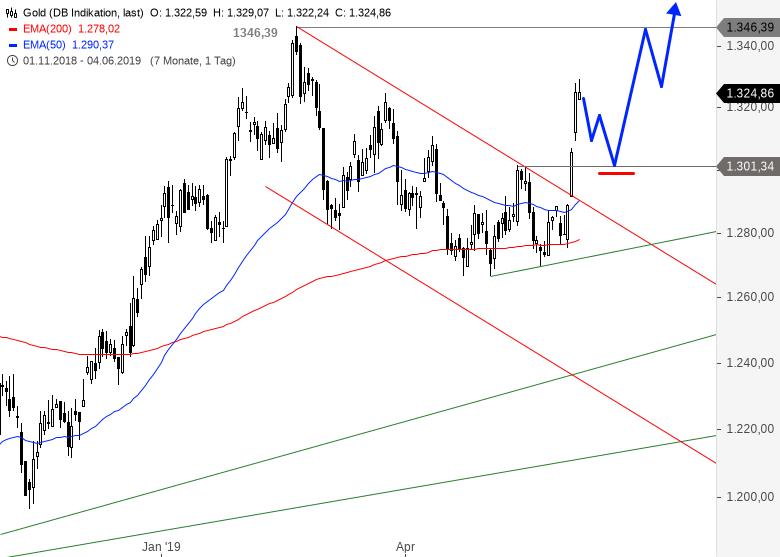 DAX-DOW-JONES-Co-Teil-2-EUR-USD-kurzfristig-oben-Chartanalyse-Alexander-Paulus-GodmodeTrader.de-2