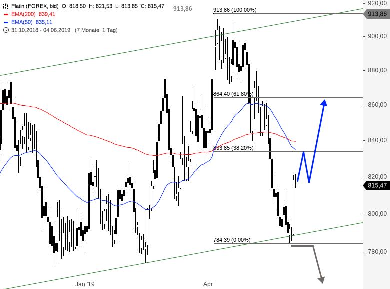 DAX-DOW-JONES-Co-Teil-2-EUR-USD-kurzfristig-oben-Chartanalyse-Alexander-Paulus-GodmodeTrader.de-3