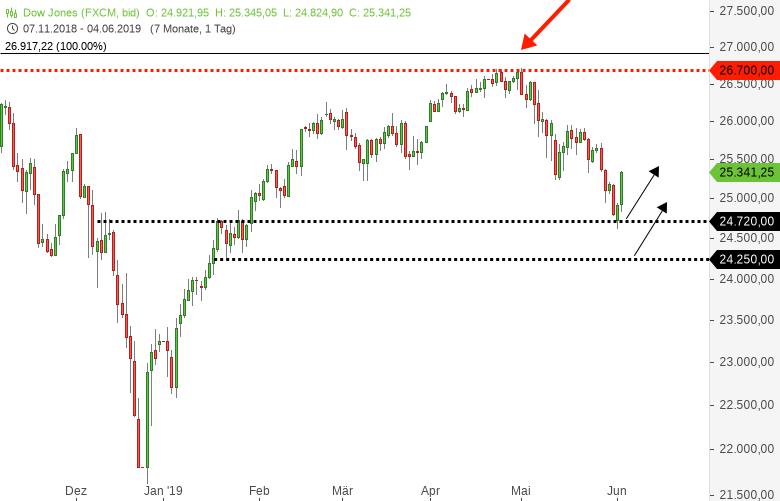 DOWJONES-S-P500-NASDAQ100-US-Notenbank-Chef-leitet-Shortsqueeze-ein-Chartanalyse-Harald-Weygand-GodmodeTrader.de-1