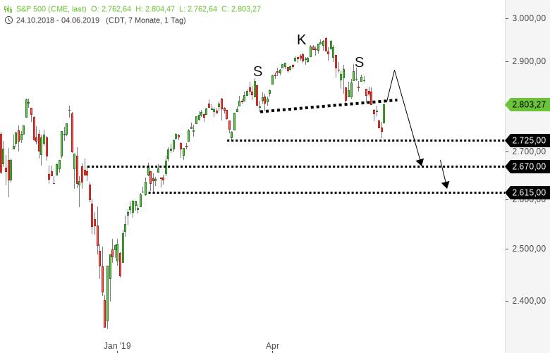 DOWJONES-S-P500-NASDAQ100-US-Notenbank-Chef-leitet-Shortsqueeze-ein-Chartanalyse-Harald-Weygand-GodmodeTrader.de-2
